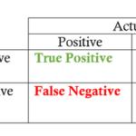 Analisis Klasifikasi